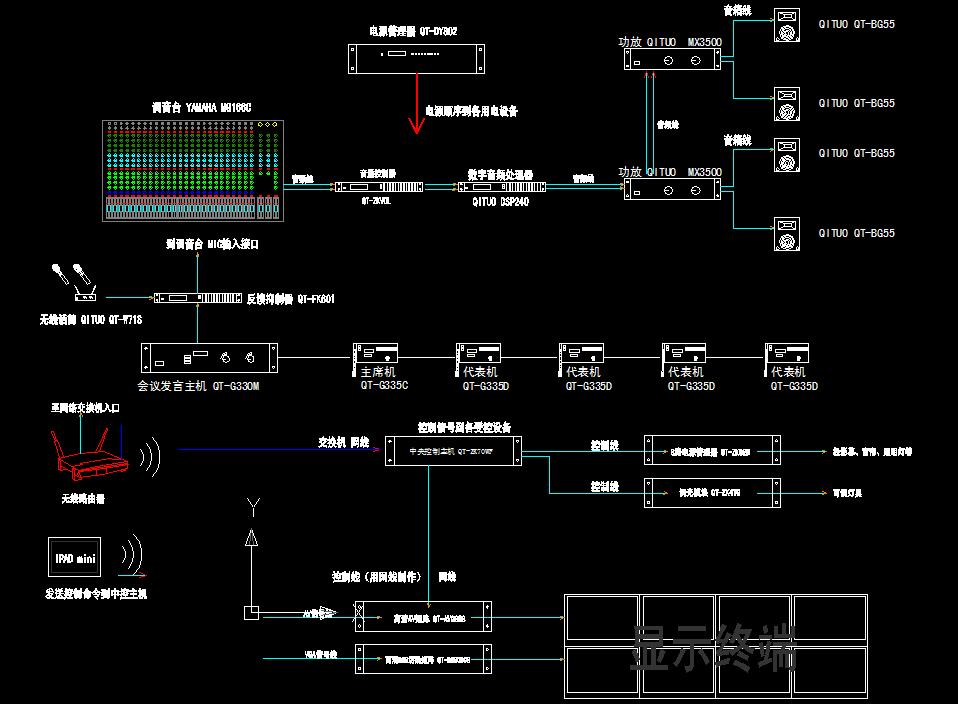 随着信息技术的不断发展,一个现代化的多功能会议室除了要满足传统简单的会议要求外,还应具有高雅格调的优美音质、清晰的图像演示。它由大屏幕显示、多媒体音视频信号源、音响、切换和中央集成控制几大部分组成,选取具备先进功能的DVD和录像机以及实物和图文传送器,通过大屏幕投影机还原其图像,通过中央集成控制设备,控制室内所有影音设备、信号切换、灯光、屏幕升降、音量调节等等功能,大大提高会议的工作效率和简化复杂的操作,能适合所有人士使用而不需要具备专业知识。 本设计方案实现了数字会议系统与中央控制系统的无缝连接,整合了